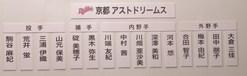 京都アストドリームスボード