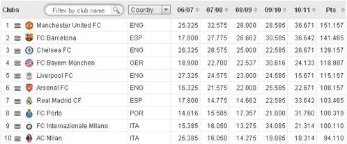 uefa_club_ranking2011