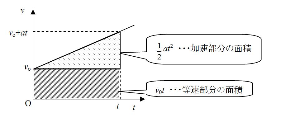 高校物理をやさしく解説するブログタグ:力学等加速度運動の v-tグラフ 相対速度速度の合成と分解平均の速さと瞬間の速さ速さと速度物理 学内予備校での夏期講習がスタート!斜方投射で一番遠くまで飛ぶ角度は何度?高校物理 力学 目次 1.等加速度運動気体の圧力 その1斜方投射弾性エネルギー鉛直投げ上げ その2等加速度運動のグラフ重力による位置エネルギー等加速度直線運動の3公式等加速度直線運動の速度の式静止とつり合い空気抵抗重力