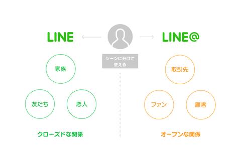 LINEとLINE@の使い分けイメージ図