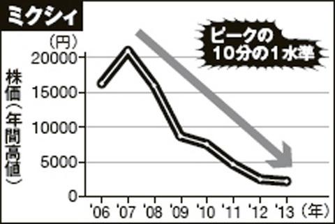 mixi業績グラフ
