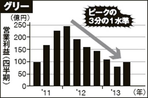 グリー営業利益グラフ