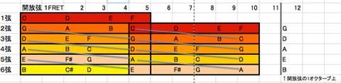 6弦ベース音構造