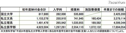 大学の学費(平成24年度平均)