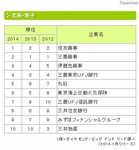 人気企業ランキング(文系男子)