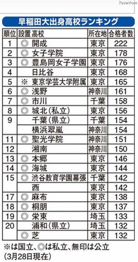 早稲田大学に強い高校ランキング2014