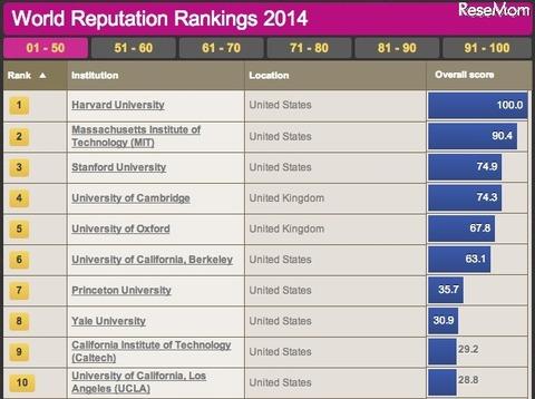 大学評判ランキング2014-1