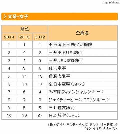 人気企業ランキング(文系女子)