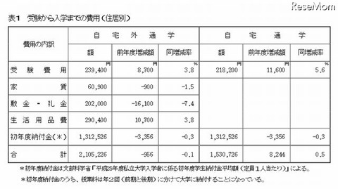 受験から入学までの費用(住居別)