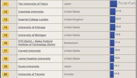 大学評判ランキング2014-2