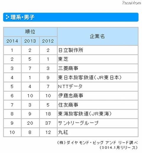 人気企業ランキング(理系男子)