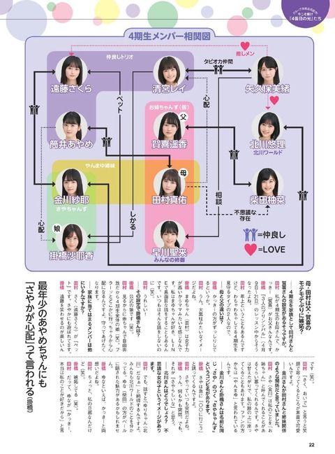 【乃木坂46】4期生メンバーの相関図wwwwwwww