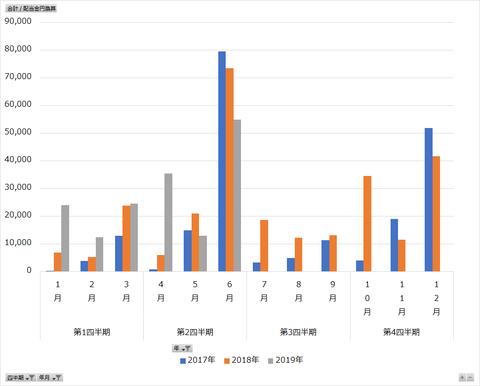 配当金収入2019年6月