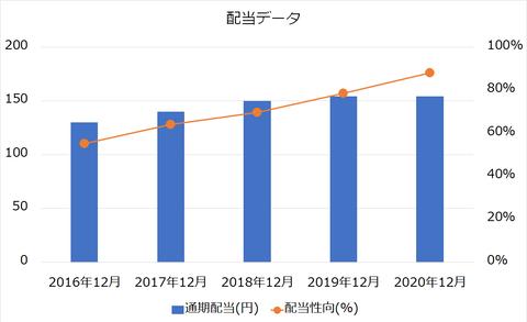 日本たばこ産業配当