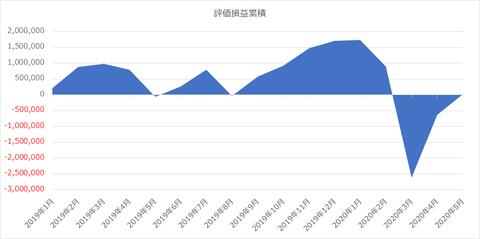 評価損益_2020年5月31日