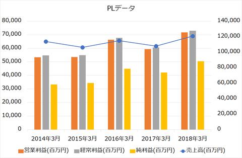 日本取引所グループPL