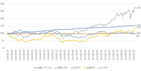 物価、株価、為替