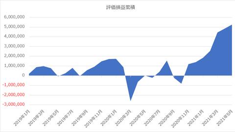 評価損益_2021年5月9日