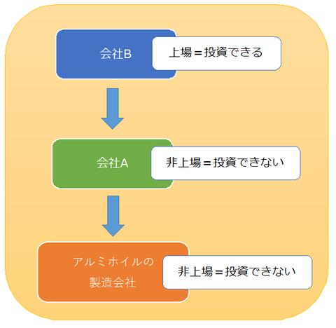 会社の関係イメージ