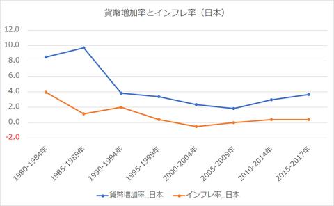 貨幣増加率とインフレ率_日本