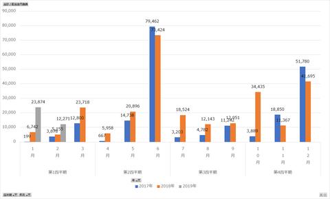 配当金収入2019年2月