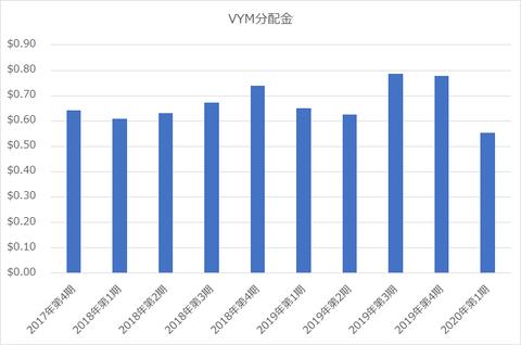 VYM分配金_2020年3月18日