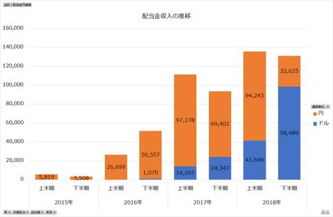 配当金収入2018年12月