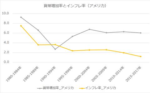 貨幣増加率とインフレ率_アメリカ