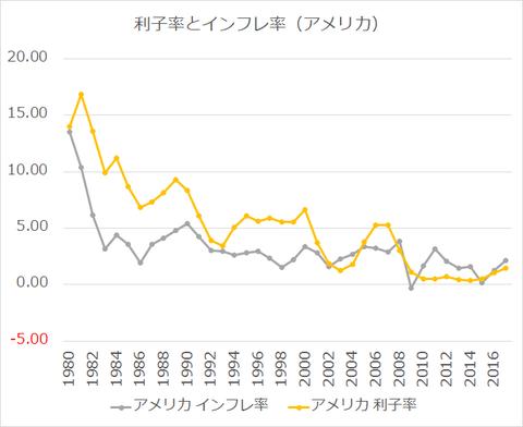 利子率とインフレ率_アメリカ