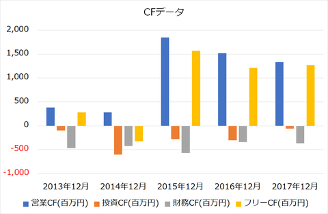日本フェンオールCF