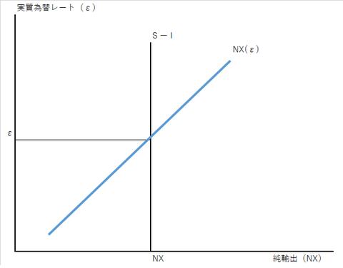 小国開放経済モデル