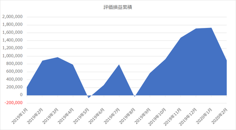 評価損益_2020年2月29日