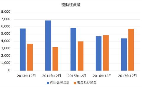 日本フェンオール流動性資産