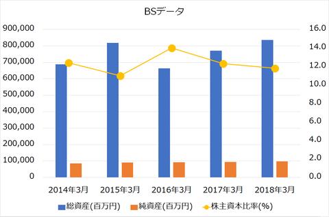 松井証券BS