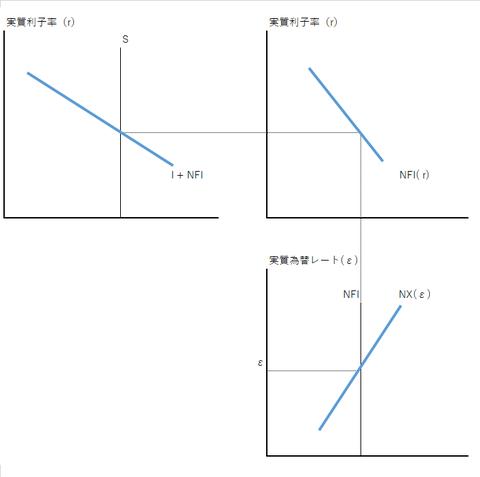 大国開放経済モデル