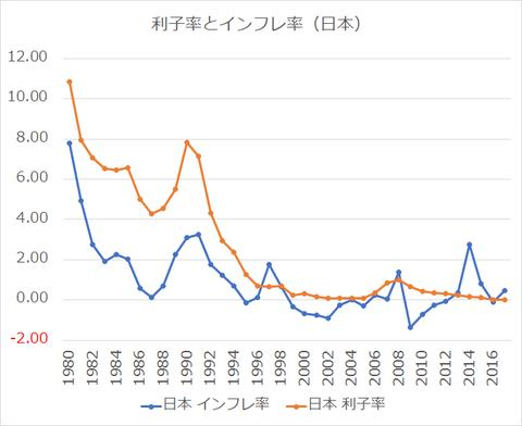 利子率とインフレ率_日本