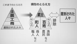 江戸時代の身分制度