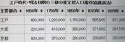 江戸時代・明治初期の三都の推定人口変遷