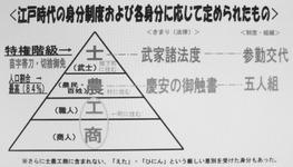 否定前の江戸時代の身分制度