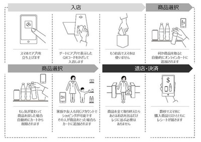 セブンが「レジなし店舗」実験 NTTデータが協力、運営の課題など検証
