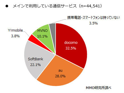 好調の格安SIM、一番人気は「楽天モバイル」 MMD調査
