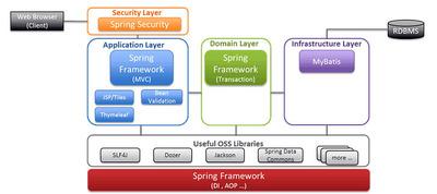 NTT、Java開発フレームワークをGitHubで公開