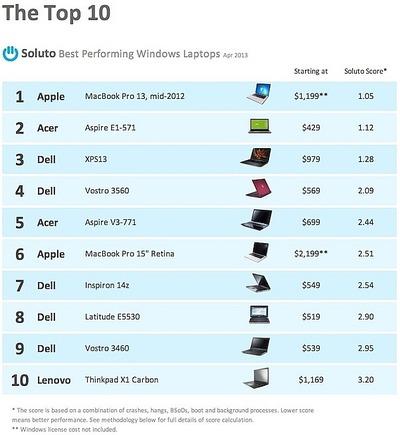 macbook-pro-best-performing-top-ten-small