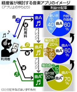 経済産業省、ジャスラックに代わる新日本著作権管理団体の設立を検討、二次創作者にも利益配分
