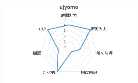b UJYOMO