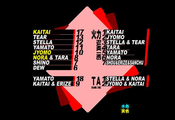 NT2シエスタ廃ランキング結果