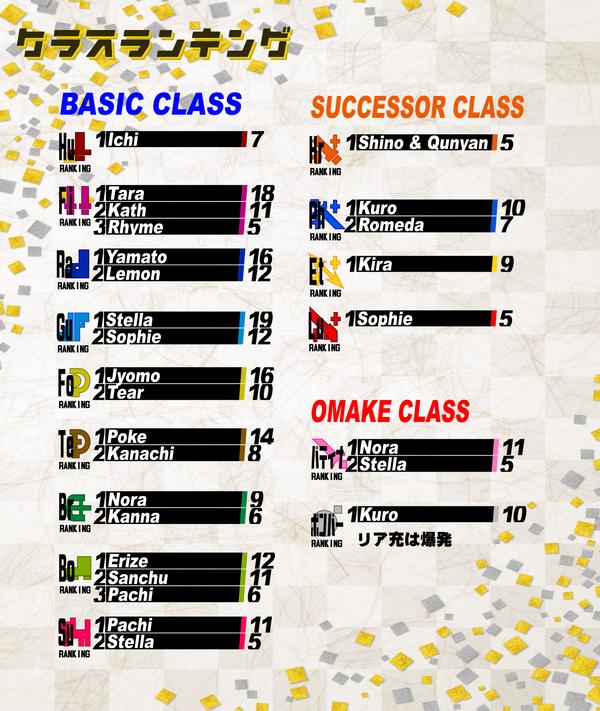 X4クラスランキング結果