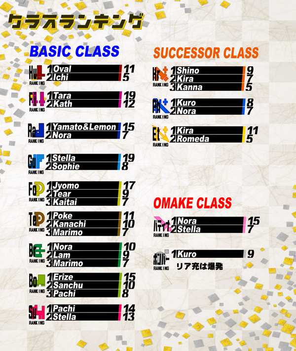 X3クラスランキング結果