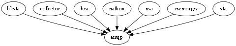 dcmgr-agent-cluster