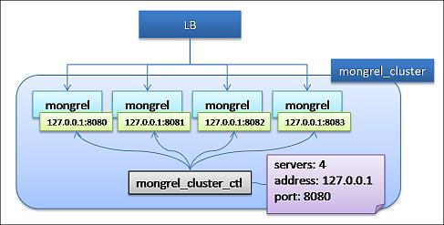 mongrel_cluster